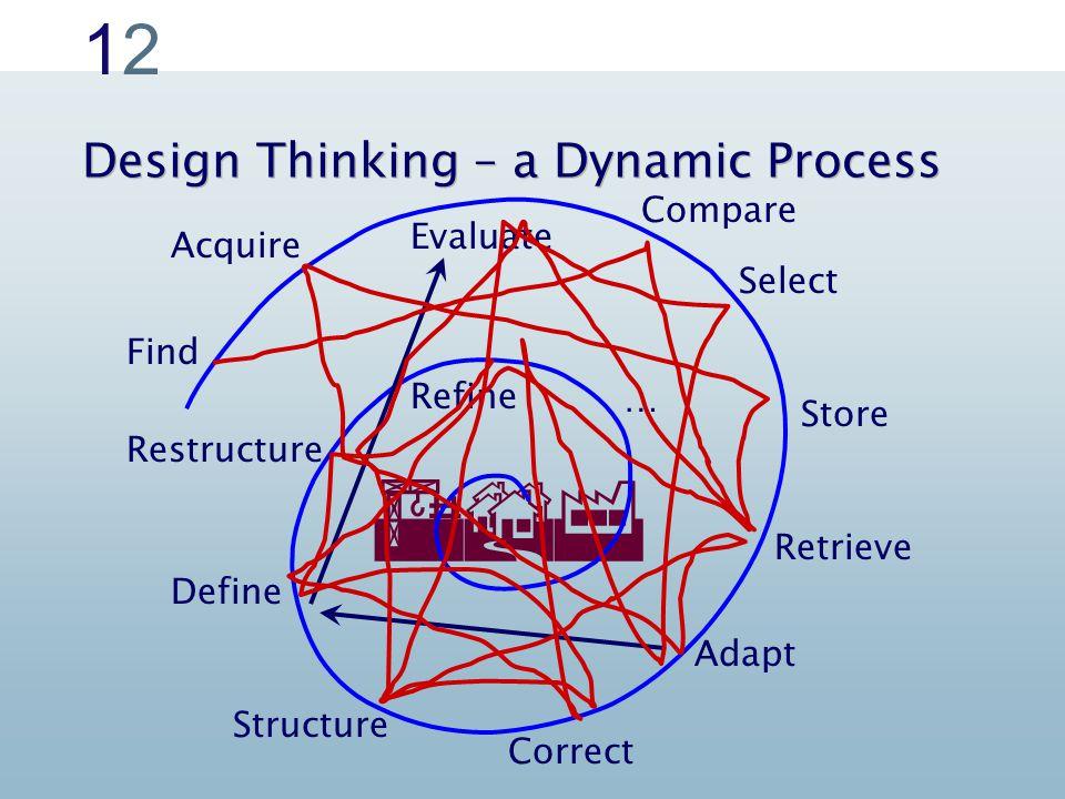 1212  Design Thinking – a Dynamic Process Find Acquire Store Retrieve Adapt Correct Structure Restructure Define Refine Select Evaluate Compare …