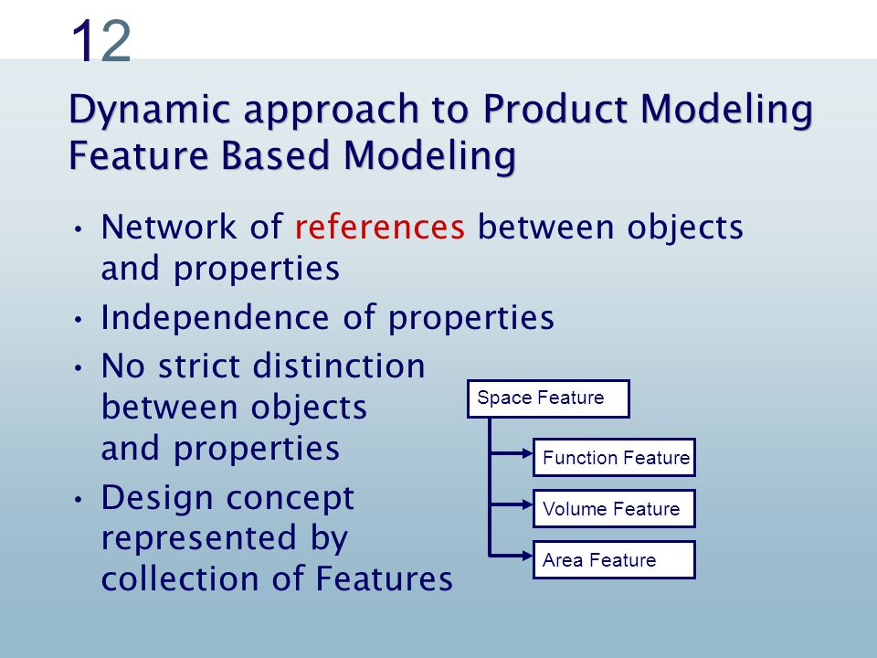 Space Function Volume Area Space Function Volume Area Network of references between objects and properties Independence of properties No strict distinction between objects and properties Design concept represented by collection of Features Space Feature Function Feature Volume Feature Area Feature 1212 Dynamic approach to Product Modeling Feature Based Modeling