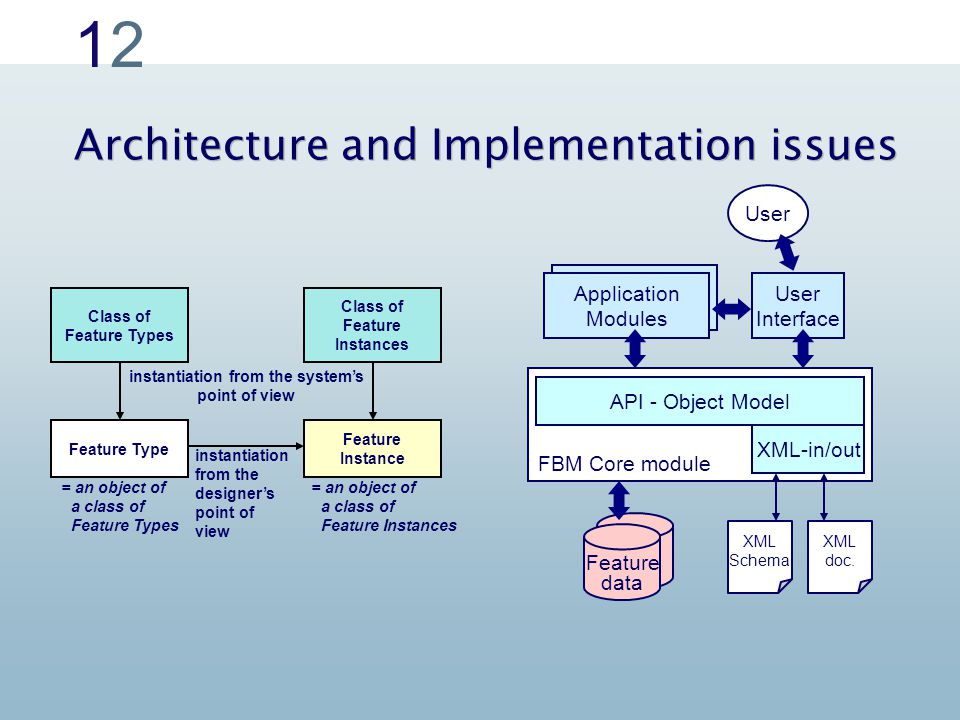 1212 Architecture and Implementation issues instantiation from the system's point of view Class of Feature Types Class of Feature Instances Feature Type Feature Instance instantiation from the designer's point of view = an object of a class of Feature Types = an object of a class of Feature Instances User Interface Feature data FBM Core module Application Modules User API - Object Model XML-in/out XML Schema XML doc.