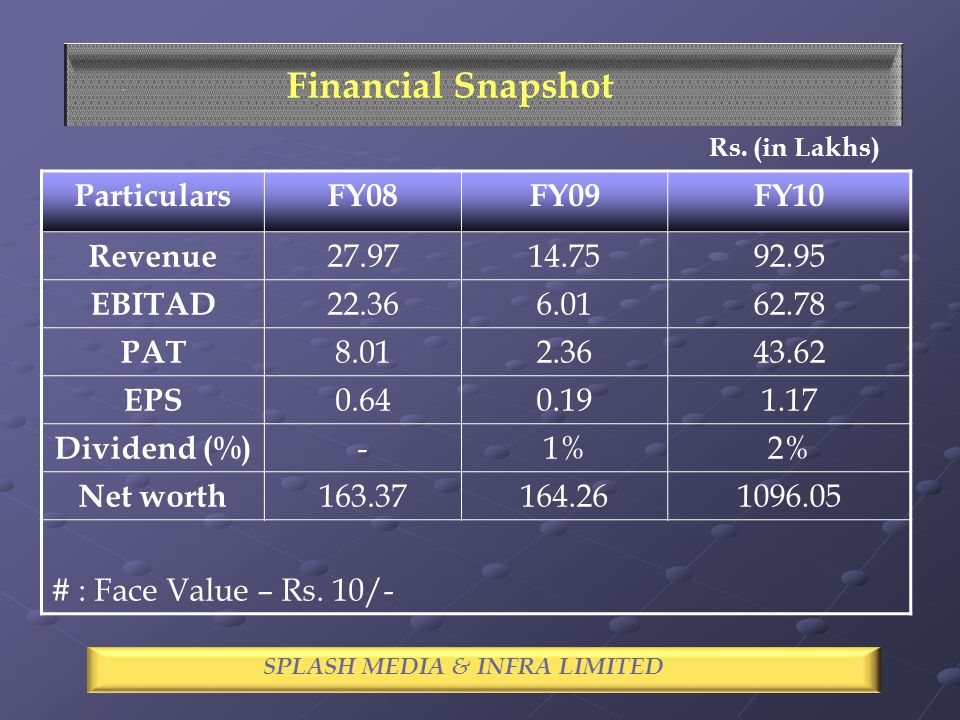 ParticularsFY08FY09FY10 Revenue 27.9714.7592.95 EBITAD 22.366.0162.78 PAT 8.012.3643.62 EPS 0.640.191.17 Dividend (%) -1%2% Net worth 163.37164.261096.05 # : Face Value – Rs.