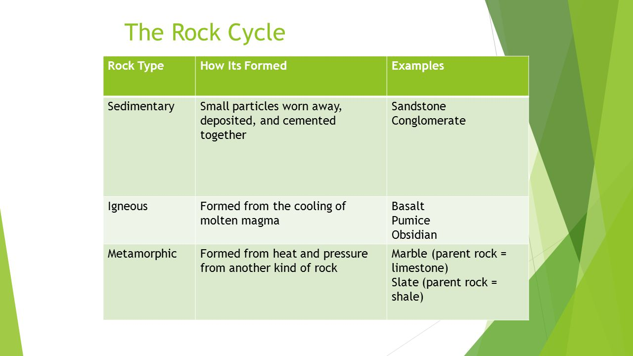 The Rock Cycle Rock TypeHow Its FormedExamples SedimentarySmall particles worn away, deposited, and cemented together Sandstone Conglomerate IgneousFormed from the cooling of molten magma Basalt Pumice Obsidian MetamorphicFormed from heat and pressure from another kind of rock Marble (parent rock = limestone) Slate (parent rock = shale)
