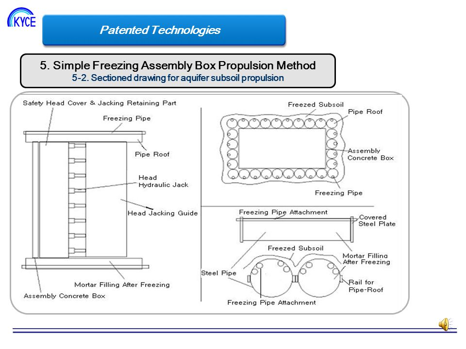 Patented Technologies 5. Simple Freezing Assembly Box Propulsion Method 5-1.