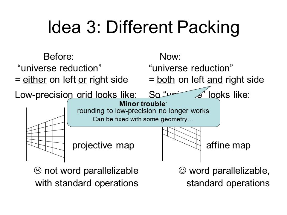 Idea 3: Different Packing Before: universe reduction = either on left or right side Low-precision grid looks like: projective map  not word parallelizable with standard operations Now: universe reduction = both on left and right side So universe looks like: affine map word parallelizable, standard operations Minor trouble: rounding to low-precision no longer works Can be fixed with some geometry…
