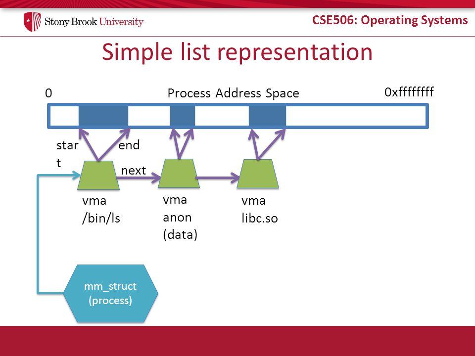 CSE506: Operating Systems Simple list representation Process Address Space0 0xffffffff vma /bin/ls star t end next vma anon (data) vma libc.so mm_struct (process) mm_struct (process)