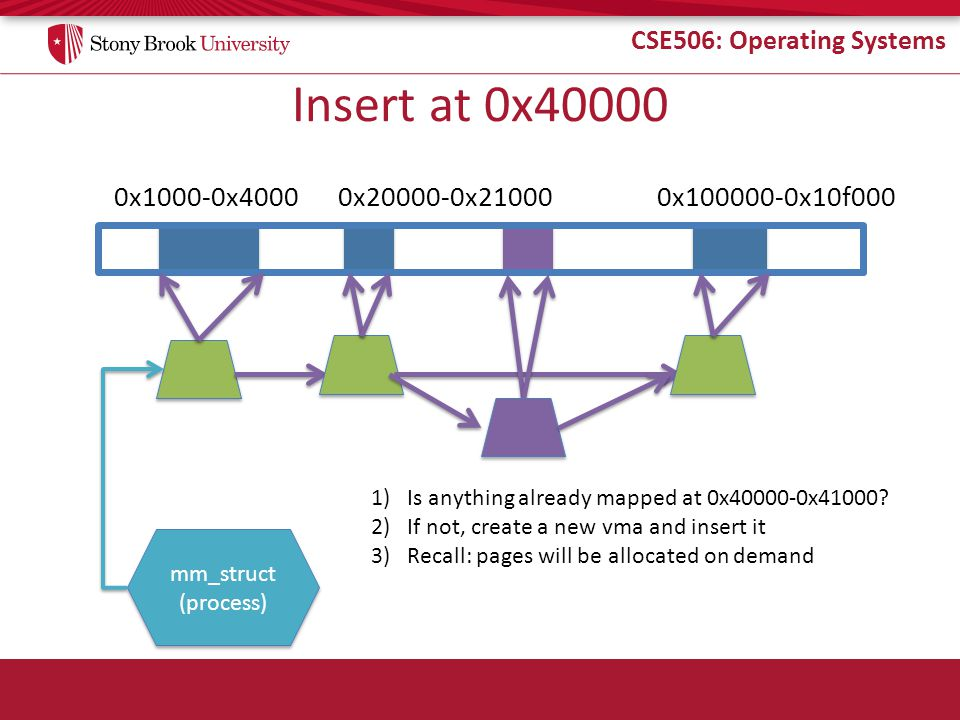 CSE506: Operating Systems Insert at 0x40000 0x1000-0x4000 mm_struct (process) mm_struct (process) 0x20000-0x210000x100000-0x10f000 1)Is anything alrea