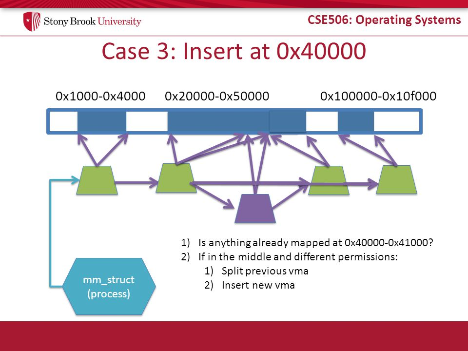 CSE506: Operating Systems Case 3: Insert at 0x40000 0x1000-0x4000 mm_struct (process) mm_struct (process) 0x20000-0x500000x100000-0x10f000 1)Is anythi