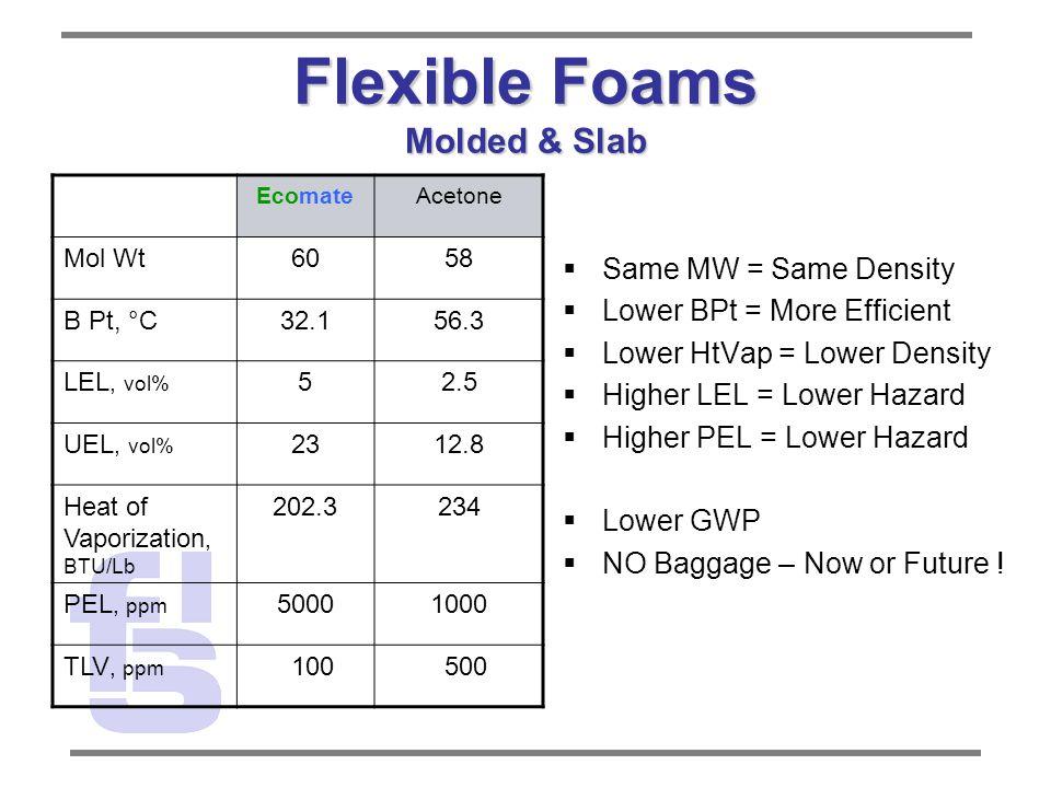 Flexible Foams Molded & Slab EcomateAcetone Mol Wt6058 B Pt, °C32.156.3 LEL, vol% 52.5 UEL, vol% 2312.8 Heat of Vaporization, BTU/Lb 202.3234 PEL, ppm 50001000 TLV, ppm 100 500  Same MW = Same Density  Lower BPt = More Efficient  Lower HtVap = Lower Density  Higher LEL = Lower Hazard  Higher PEL = Lower Hazard  Lower GWP  NO Baggage – Now or Future !