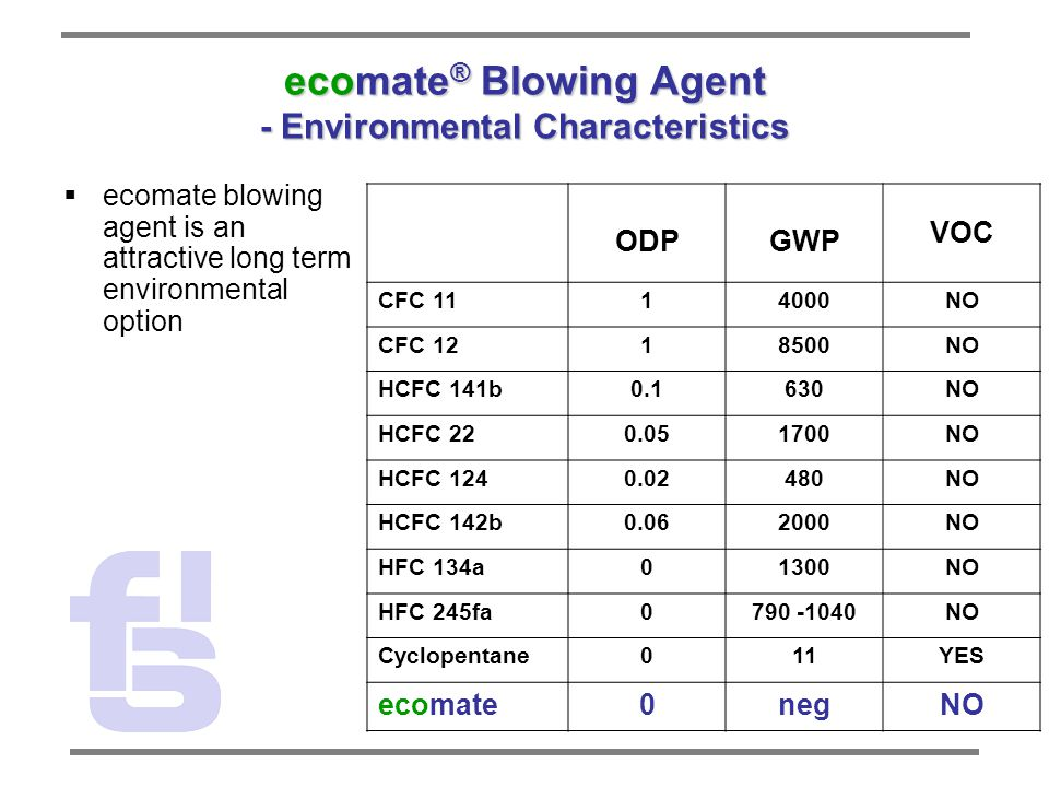 ecomate ® Blowing Agent - Environmental Characteristics  ecomate blowing agent is an attractive long term environmental option ODPGWP VOC CFC 1114000NO CFC 1218500NO HCFC 141b0.1630NO HCFC 220.051700NO HCFC 1240.02480NO HCFC 142b0.062000NO HFC 134a01300NO HFC 245fa0790 -1040NO Cyclopentane011YES ecomate0negNO
