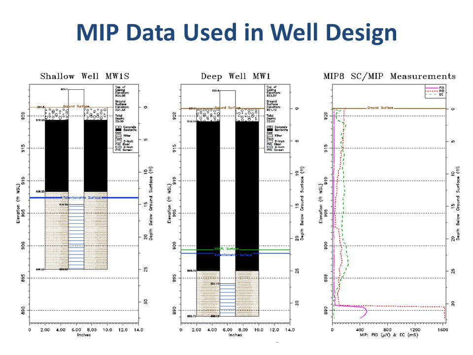 © 2011 COLUMBIA Technologies. MIP Data Used in Well Design © 2012 COLUMBIA Technologies.33