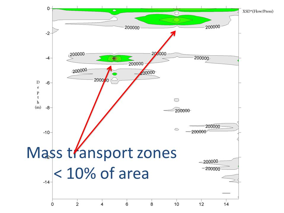 © 2011 COLUMBIA Technologies. Mass transport zones < 10% of area