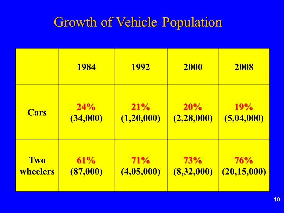 10 Growth of Vehicle Population 1984199220002008 Cars24% (34,000)21% (1,20,000)20% (2,28,000)19% (5,04,000) Two wheelers61% (87,000)71% (4,05,000)73%