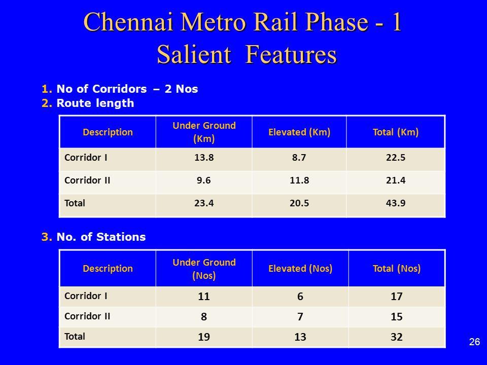 26 Chennai Metro Rail Phase - 1 Salient Features Description Under Ground (Km) Elevated (Km)Total (Km) Corridor I13.88.722.5 Corridor II9.611.821.4 To
