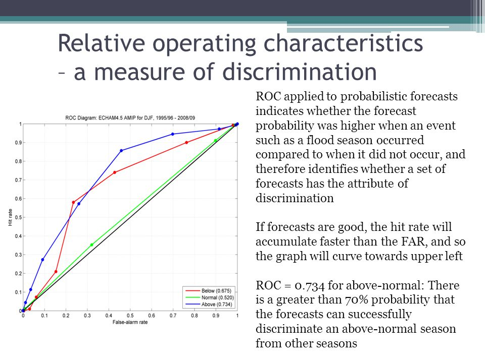 Relative operating characteristics – a measure of discrimination ROC applied to probabilistic forecasts indicates whether the forecast probability was higher when an event such as a flood season occurred compared to when it did not occur, and therefore identifies whether a set of forecasts has the attribute of discrimination If forecasts are good, the hit rate will accumulate faster than the FAR, and so the graph will curve towards upper left ROC = 0.734 for above-normal: There is a greater than 70% probability that the forecasts can successfully discriminate an above-normal season from other seasons