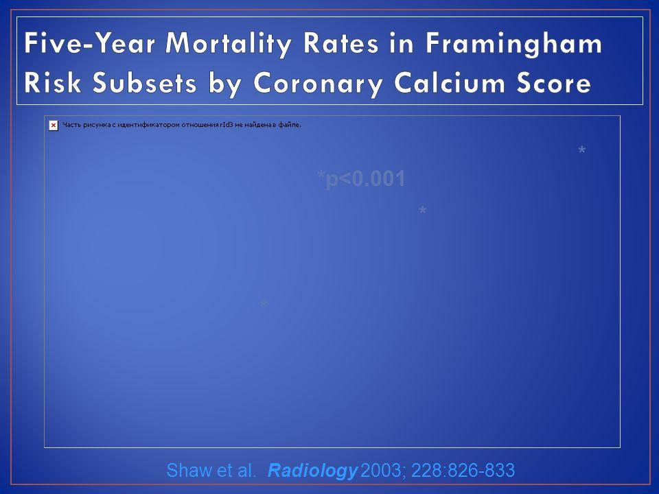 Shaw et al. Radiology 2003; 228:826-833 * * * *p<0.001