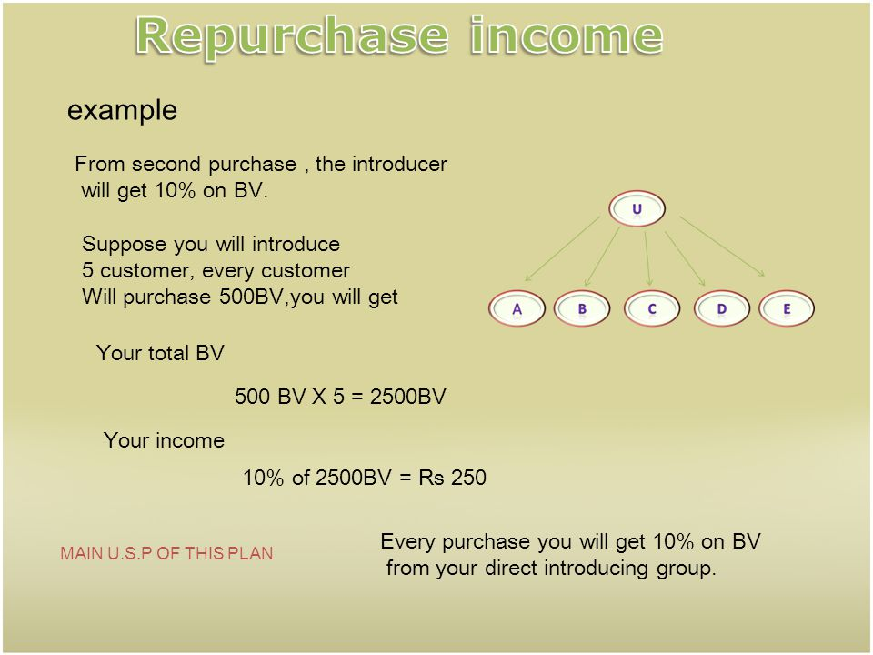 example Rs 300 Every customer will purchase Rs 300 for the first time from the company The introducer will get Rs100 from every new purchaser. You wil