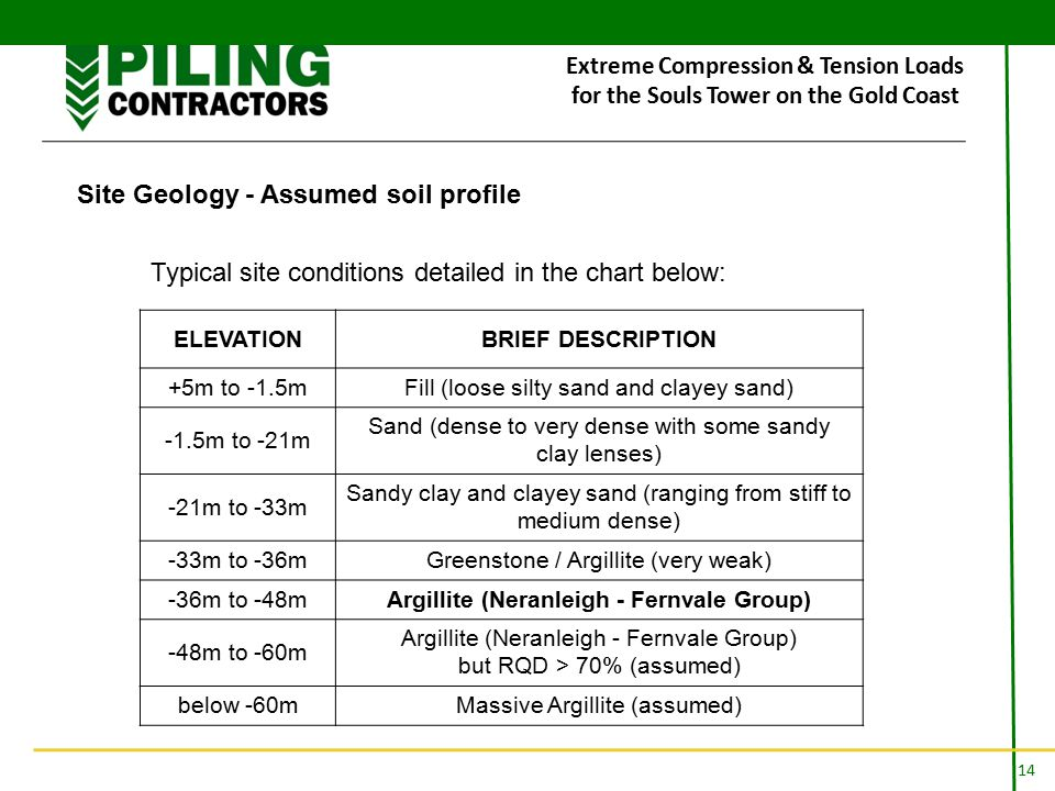 14 Extreme Compression & Tension Loads for the Souls Tower on the Gold Coast Site Geology - Assumed soil profile Typical site conditions detailed in the chart below: ELEVATIONBRIEF DESCRIPTION +5m to -1.5mFill (loose silty sand and clayey sand) -1.5m to -21m Sand (dense to very dense with some sandy clay lenses) -21m to -33m Sandy clay and clayey sand (ranging from stiff to medium dense) -33m to -36mGreenstone / Argillite (very weak) -36m to -48mArgillite (Neranleigh - Fernvale Group) -48m to -60m Argillite (Neranleigh - Fernvale Group) but RQD > 70% (assumed) below -60mMassive Argillite (assumed)