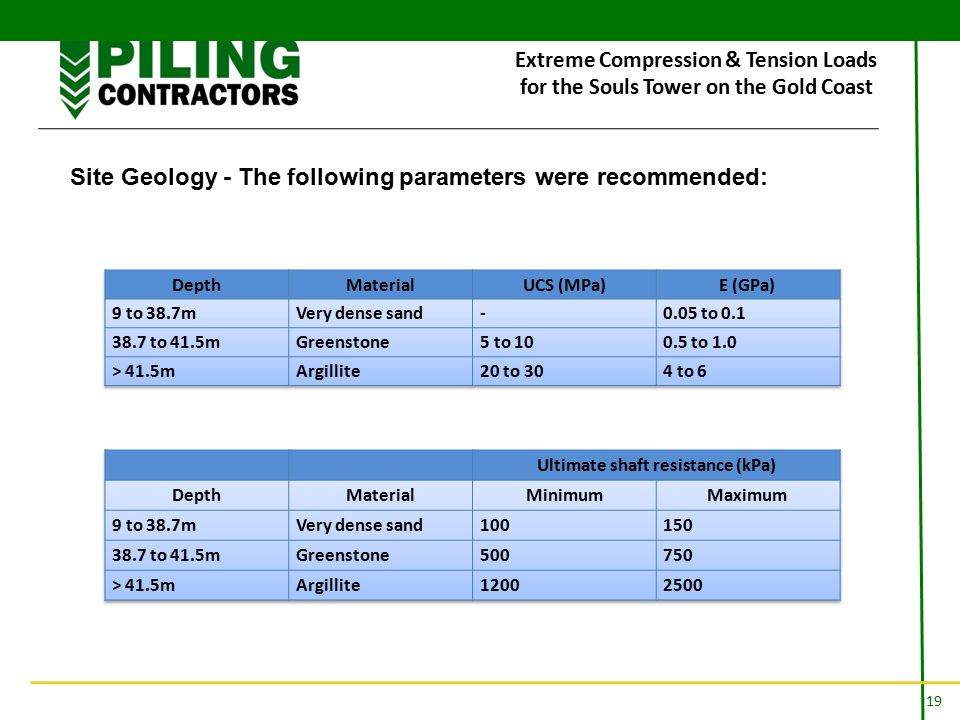 19 Extreme Compression & Tension Loads for the Souls Tower on the Gold Coast Site Geology - The following parameters were recommended: