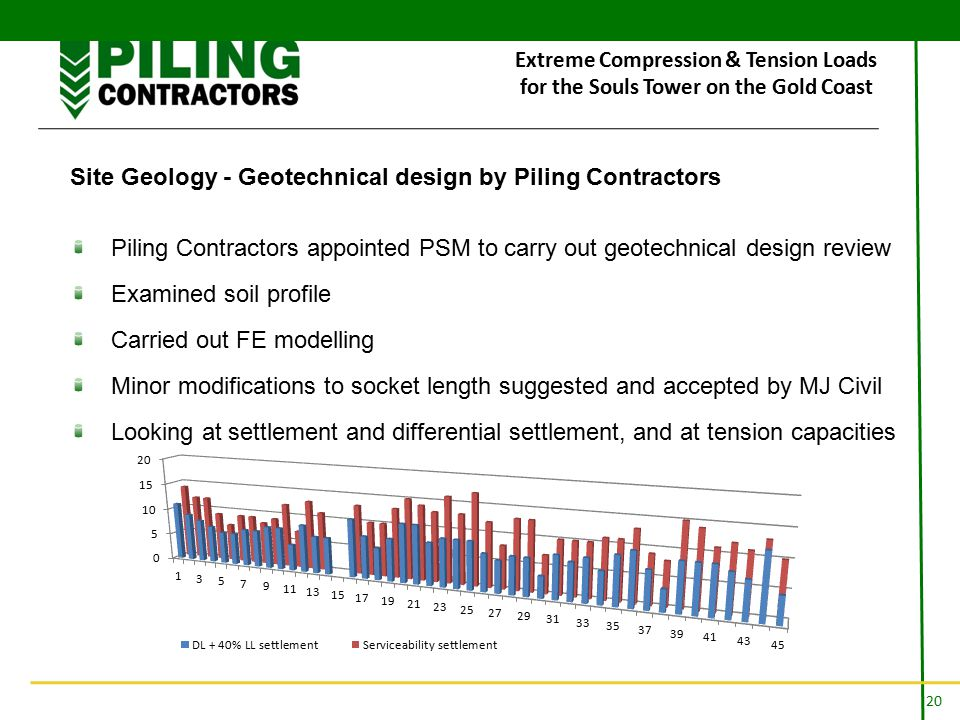 20 Extreme Compression & Tension Loads for the Souls Tower on the Gold Coast Site Geology - Geotechnical design by Piling Contractors Piling Contractors appointed PSM to carry out geotechnical design review Examined soil profile Carried out FE modelling Minor modifications to socket length suggested and accepted by MJ Civil Looking at settlement and differential settlement, and at tension capacities