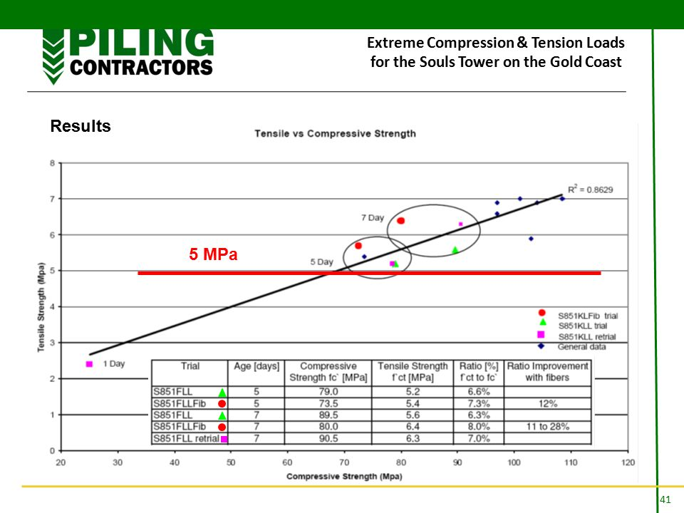 41 Extreme Compression & Tension Loads for the Souls Tower on the Gold Coast Results 5 MPa