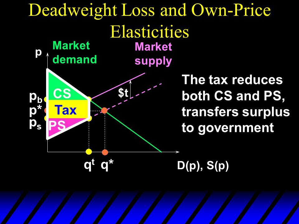 Deadweight Loss and Own-Price Elasticities p D(p), S(p) Market demand Market supply p* q* $t pbpb qtqt psps CS PS The tax reduces both CS and PS, transfers surplus to government Tax