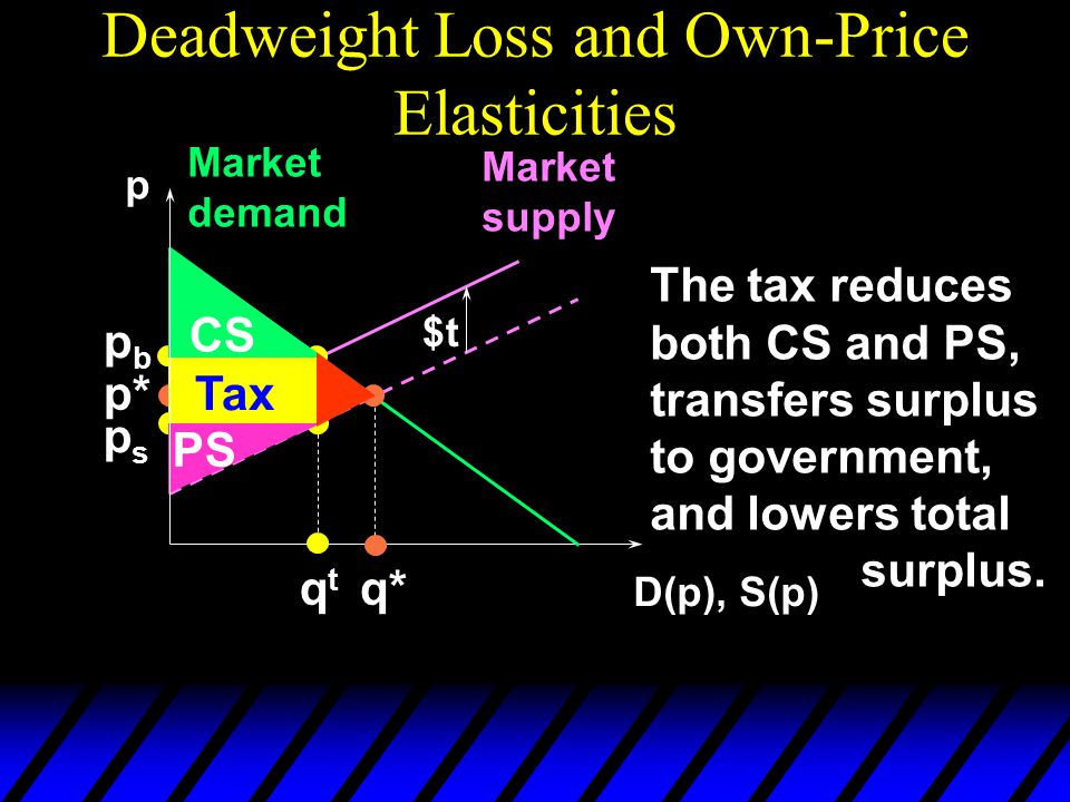Deadweight Loss and Own-Price Elasticities p D(p), S(p) Market demand Market supply p* q* $t pbpb qtqt psps CS PS The tax reduces both CS and PS, transfers surplus to government, and lowers total surplus.