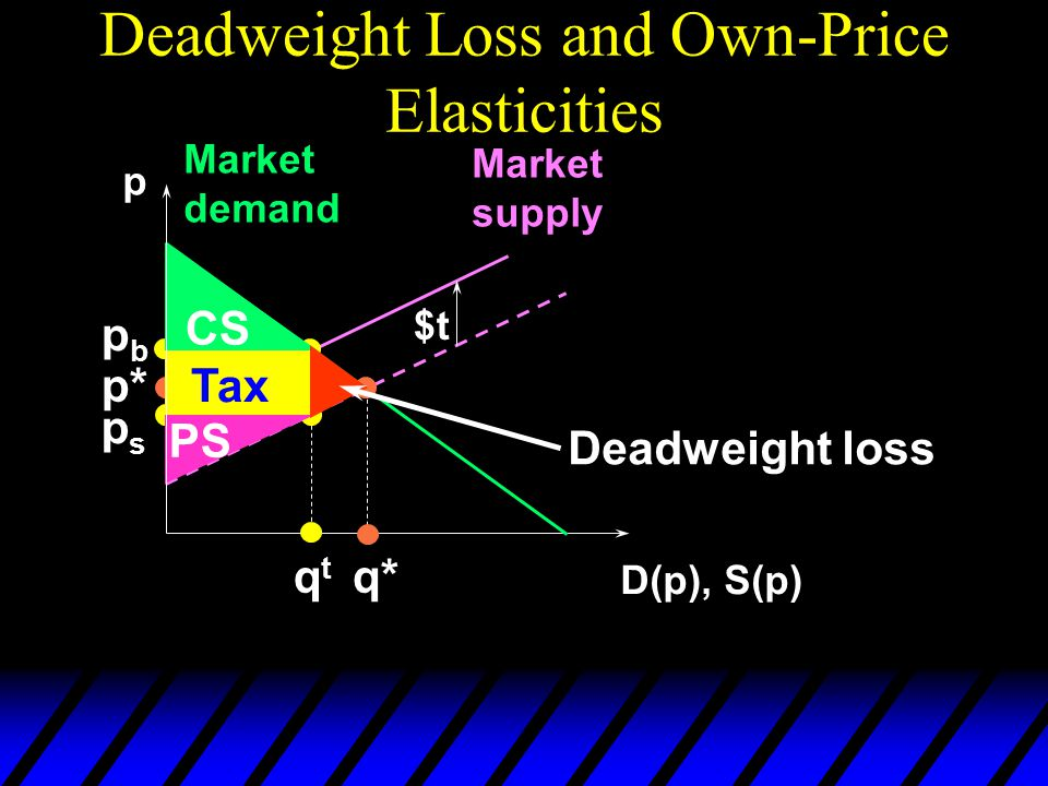 Deadweight Loss and Own-Price Elasticities p D(p), S(p) Market demand Market supply p* q* $t pbpb qtqt psps CS PS Tax Deadweight loss