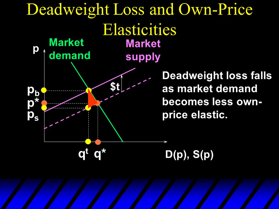 Deadweight Loss and Own-Price Elasticities p D(p), S(p) Market demand Market supply p* q* $t pbpb qtqt psps Deadweight loss falls as market demand becomes less own- price elastic.