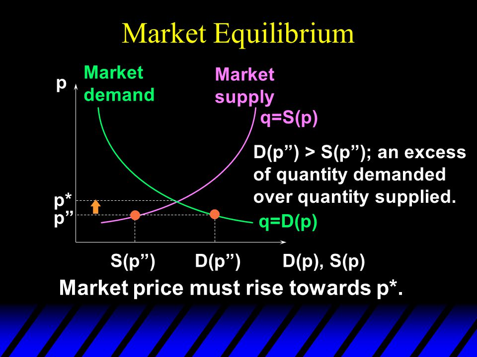 Market Equilibrium p D(p), S(p) q=D(p) Market demand Market supply q=S(p) p* D(p ) D(p ) > S(p ); an excess of quantity demanded over quantity supplied.