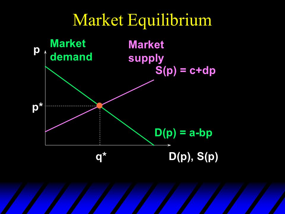 Market Equilibrium p D(p), S(p) D(p) = a-bp Market demand Market supply S(p) = c+dp p* q*