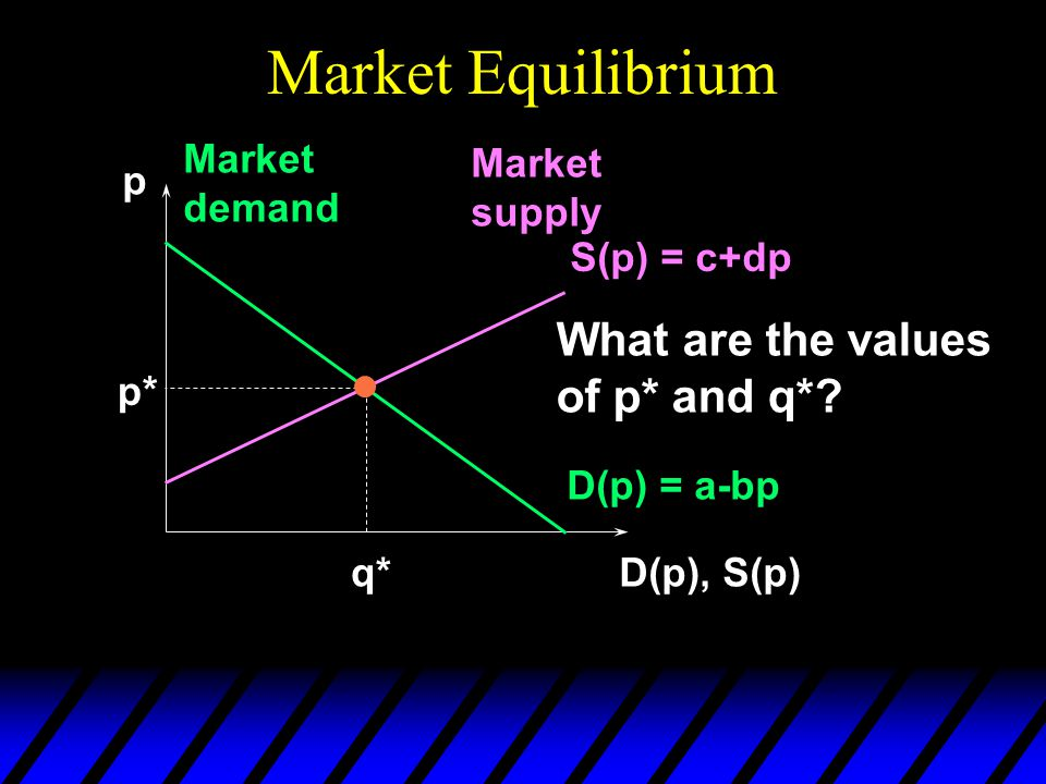Market Equilibrium p D(p), S(p) D(p) = a-bp Market demand Market supply S(p) = c+dp p* q* What are the values of p* and q*