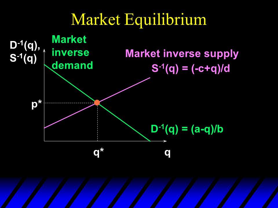 Market Equilibrium q D -1 (q), S -1 (q) D -1 (q) = (a-q)/b Market inverse demand Market inverse supply S -1 (q) = (-c+q)/d p* q*