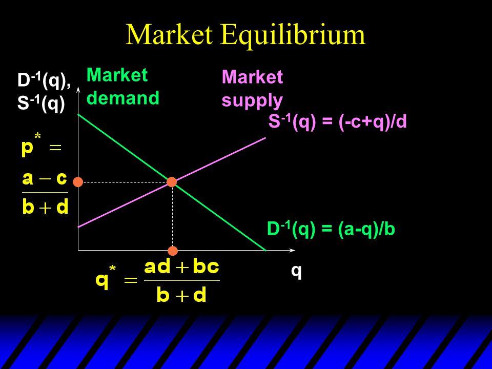 Market Equilibrium q D -1 (q), S -1 (q) D -1 (q) = (a-q)/b Market demand Market supply S -1 (q) = (-c+q)/d