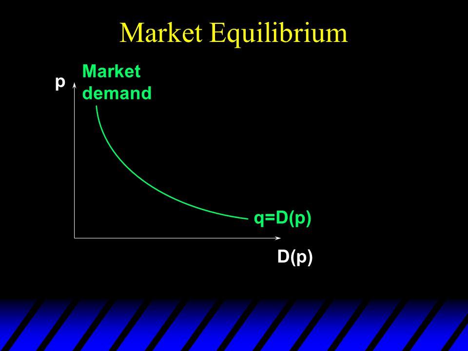 Market Equilibrium p D(p) q=D(p) Market demand