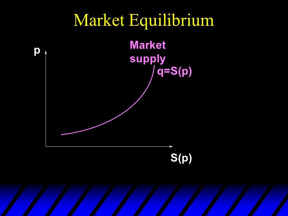 Market Equilibrium p S(p) Market supply q=S(p)