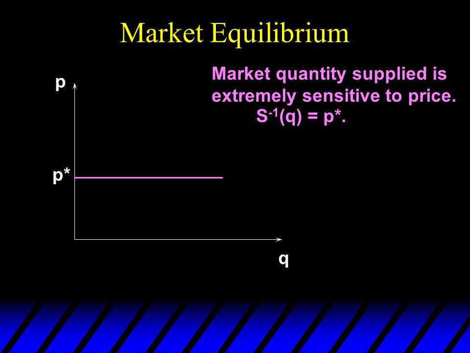 Market Equilibrium Market quantity supplied is extremely sensitive to price. S -1 (q) = p*. p q p*