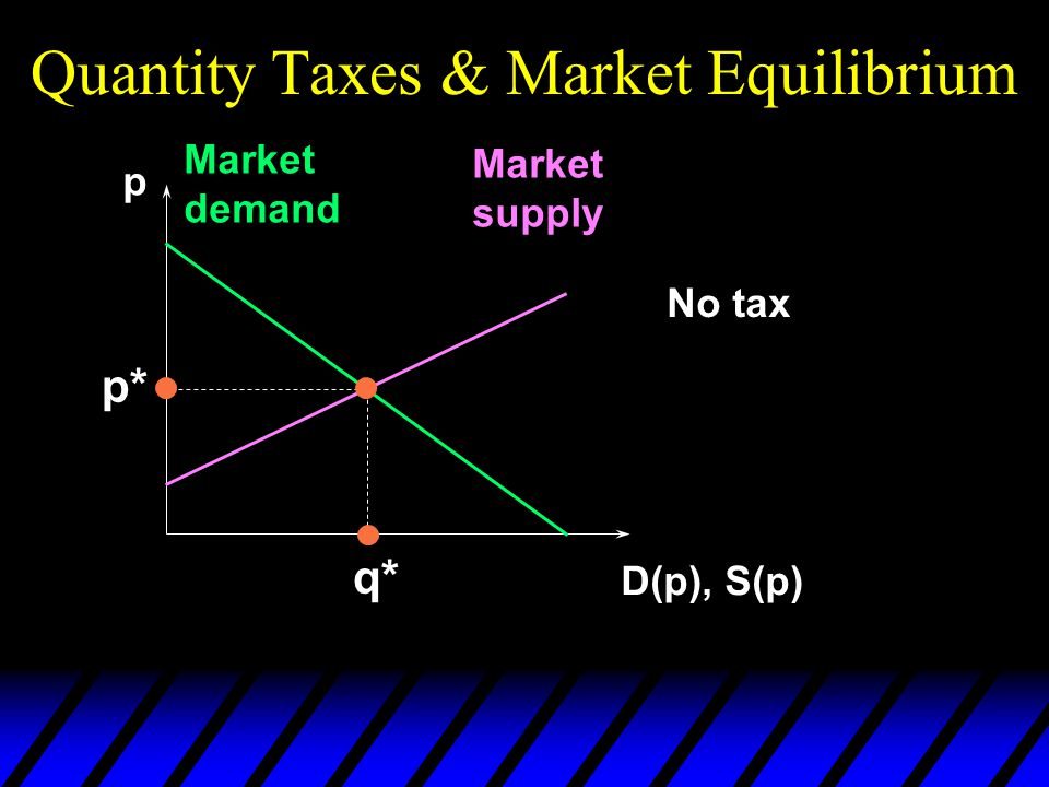 Quantity Taxes & Market Equilibrium p D(p), S(p) Market demand Market supply p* q* No tax
