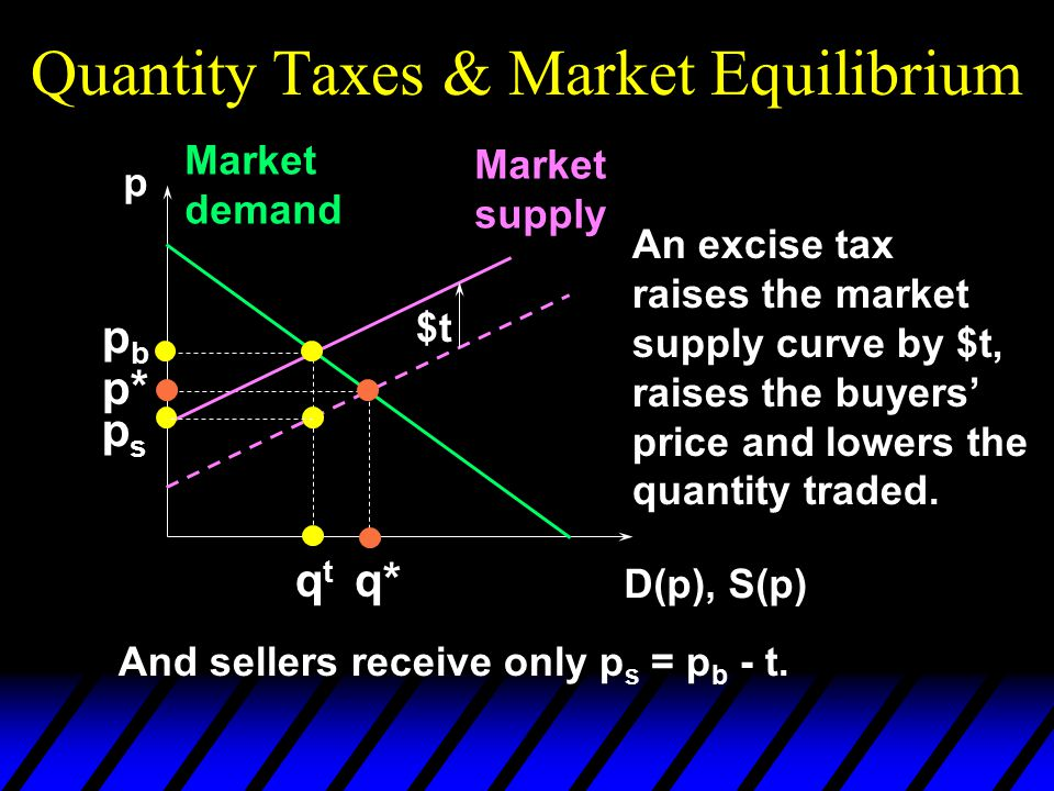Quantity Taxes & Market Equilibrium p D(p), S(p) Market demand Market supply p* q* An excise tax raises the market supply curve by $t, raises the buyers' price and lowers the quantity traded.
