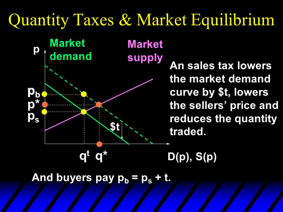 Quantity Taxes & Market Equilibrium p D(p), S(p) Market demand Market supply p* q* An sales tax lowers the market demand curve by $t, lowers the sellers' price and reduces the quantity traded.