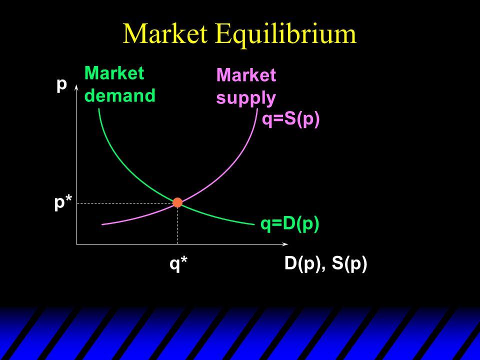Market Equilibrium p D(p), S(p) q=D(p) Market demand Market supply q=S(p) p* q*