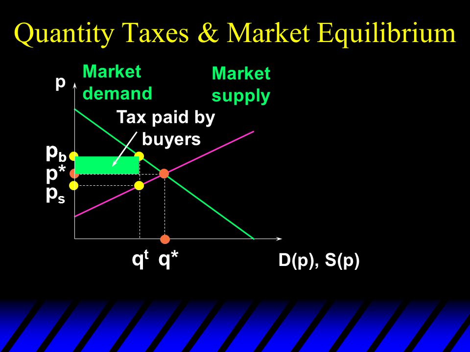Quantity Taxes & Market Equilibrium p D(p), S(p) Market demand Market supply p* q* pbpb pbpb qtqt pbpb psps Tax paid by buyers