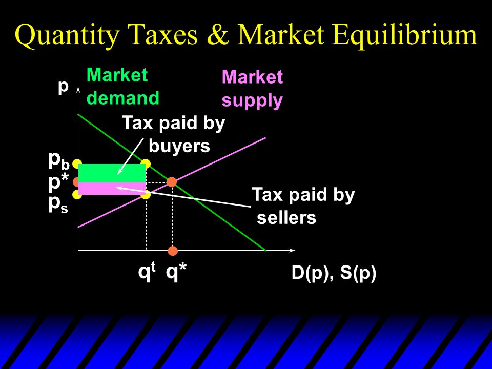Quantity Taxes & Market Equilibrium p D(p), S(p) Market demand Market supply p* q* pbpb pbpb qtqt pbpb psps Tax paid by buyers Tax paid by sellers