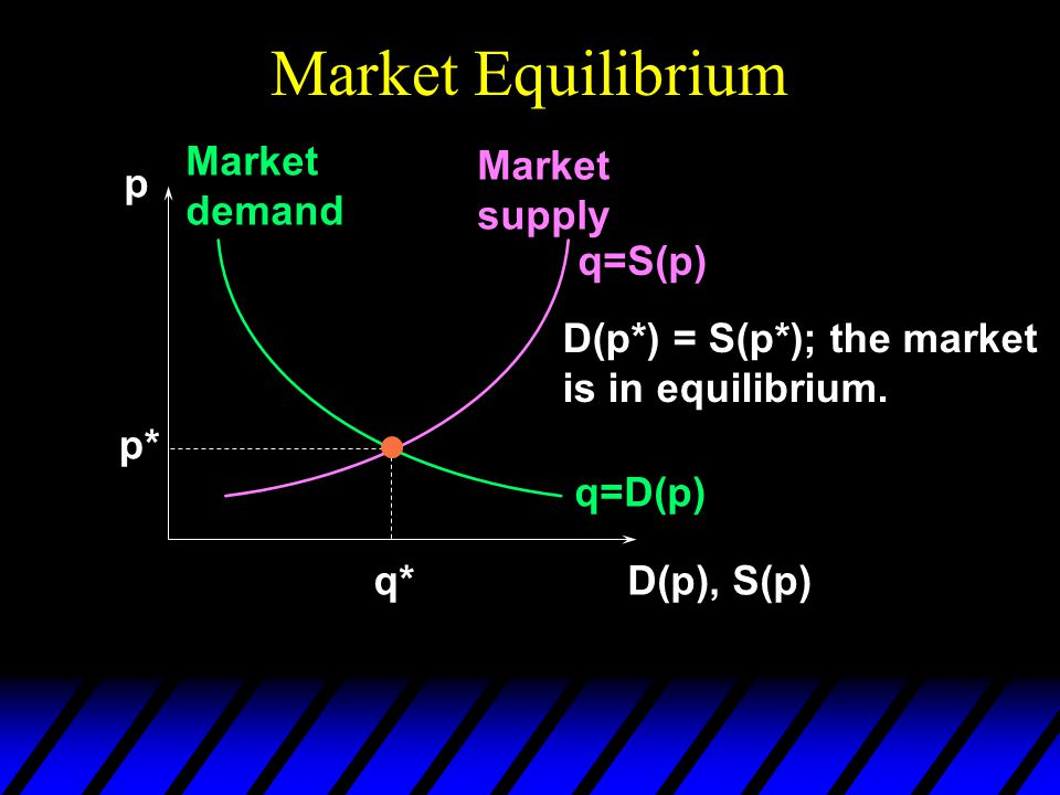 Market Equilibrium p D(p), S(p) q=D(p) Market demand Market supply q=S(p) p* q* D(p*) = S(p*); the market is in equilibrium.