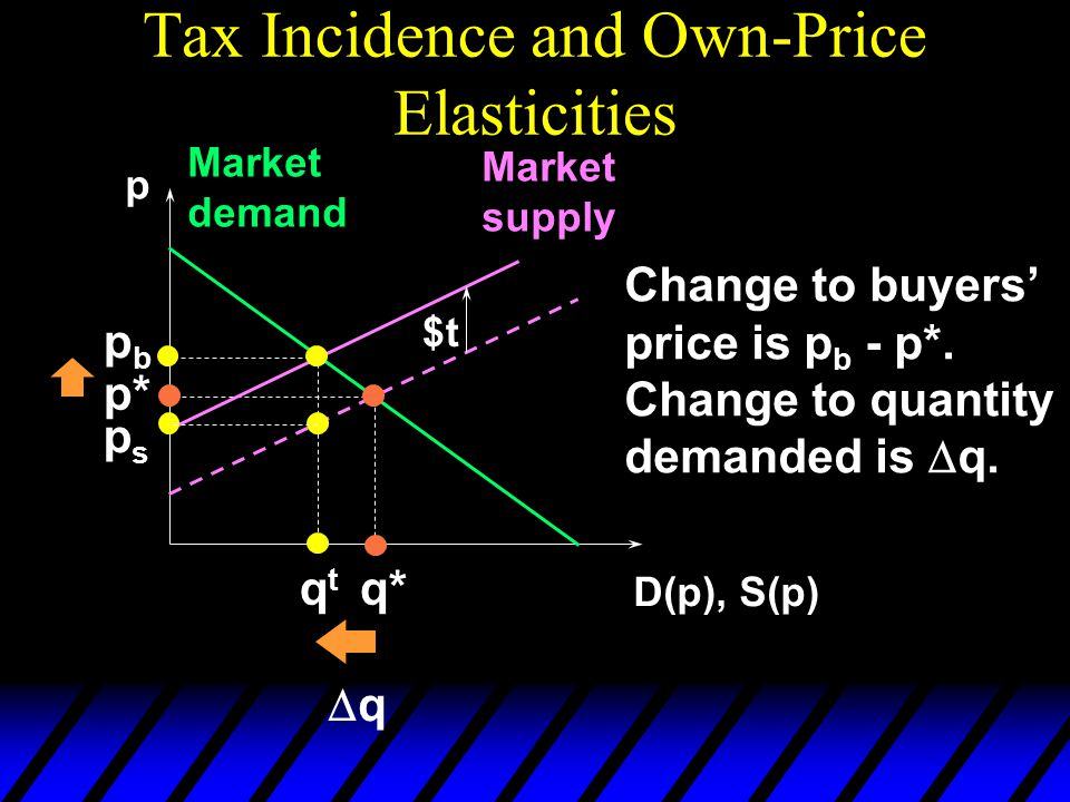 Tax Incidence and Own-Price Elasticities p D(p), S(p) Market demand Market supply p* q* $t pbpb qtqt psps Change to buyers' price is p b - p*.