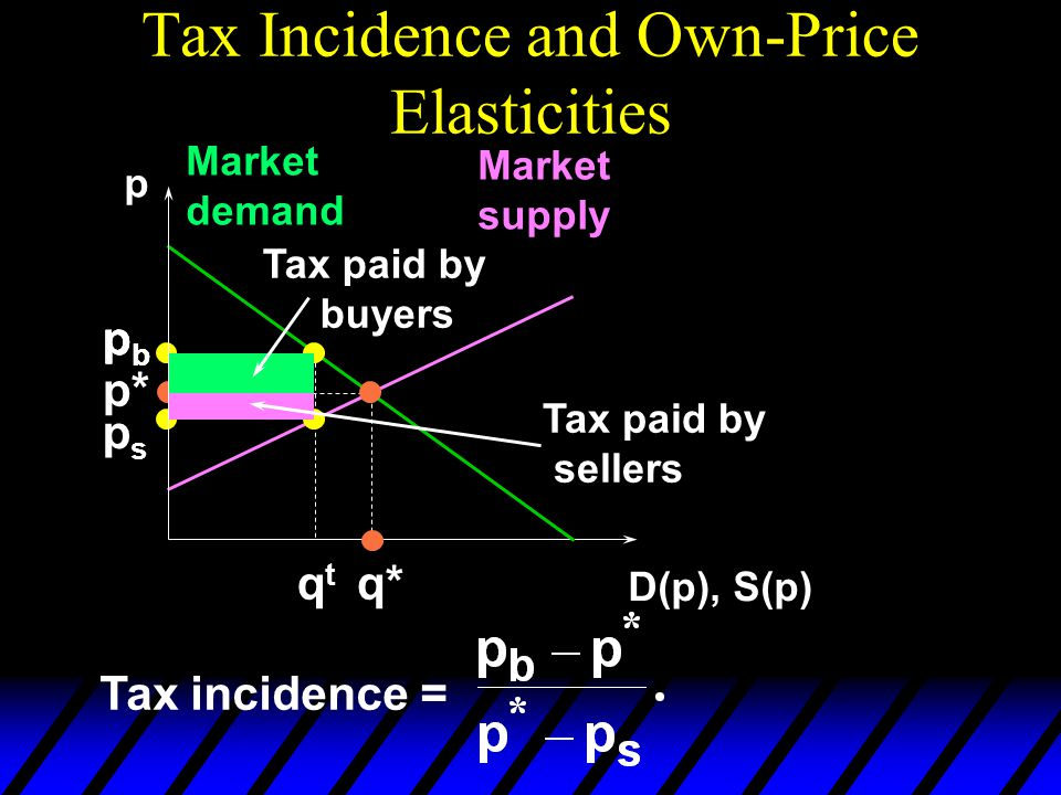 Tax Incidence and Own-Price Elasticities p D(p), S(p) Market demand Market supply p* q* pbpb pbpb qtqt pbpb psps Tax paid by buyers Tax paid by sellers Tax incidence =