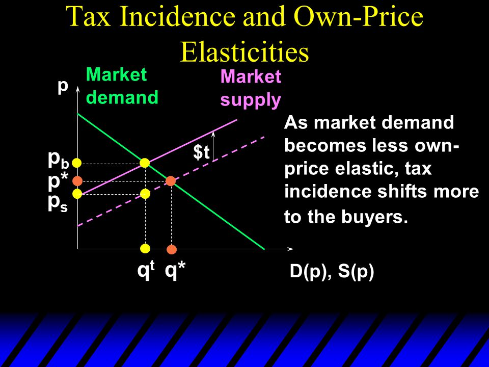 Tax Incidence and Own-Price Elasticities p D(p), S(p) Market demand Market supply p* q* $t pbpb qtqt psps As market demand becomes less own- price elastic, tax incidence shifts more to the buyers.