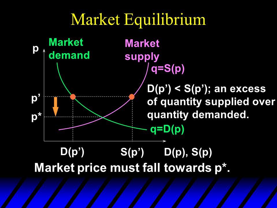Market Equilibrium p D(p), S(p) q=D(p) Market demand Market supply q=S(p) p* S(p') D(p') < S(p'); an excess of quantity supplied over quantity demanded.