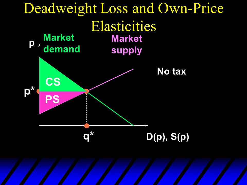 Deadweight Loss and Own-Price Elasticities p D(p), S(p) Market demand Market supply p* q* No tax CS PS