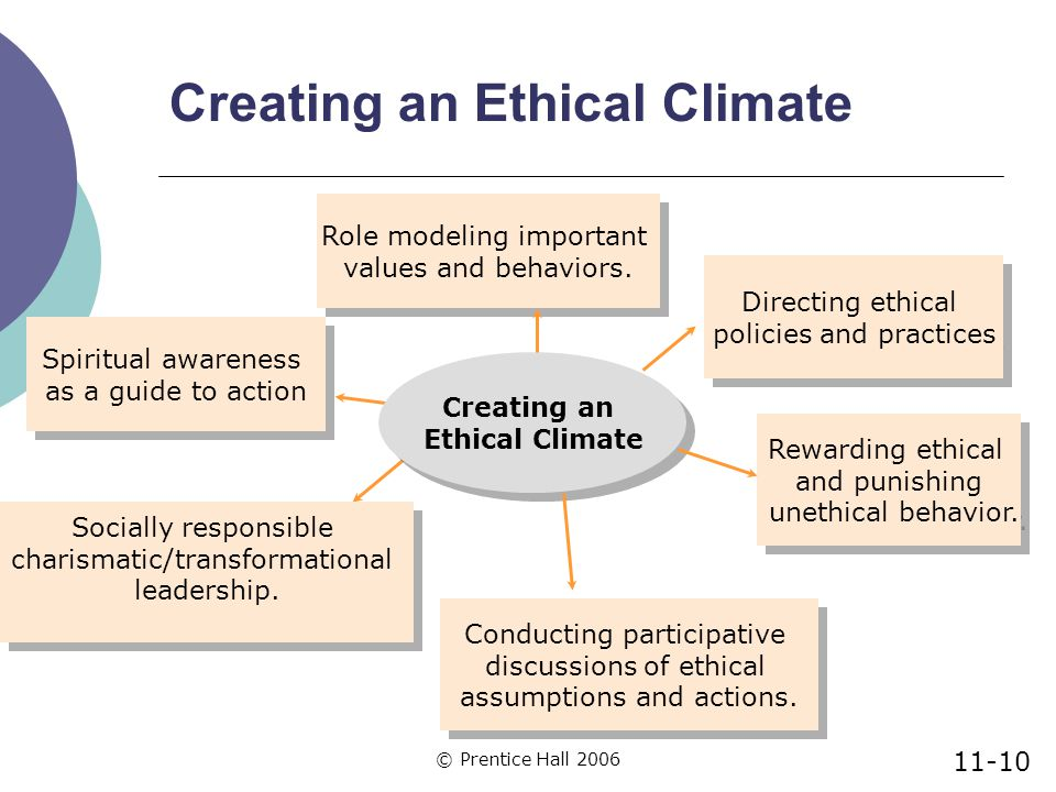 © Prentice Hall 2006 Creating an Ethical Climate Rewarding ethical and punishing unethical behavior.