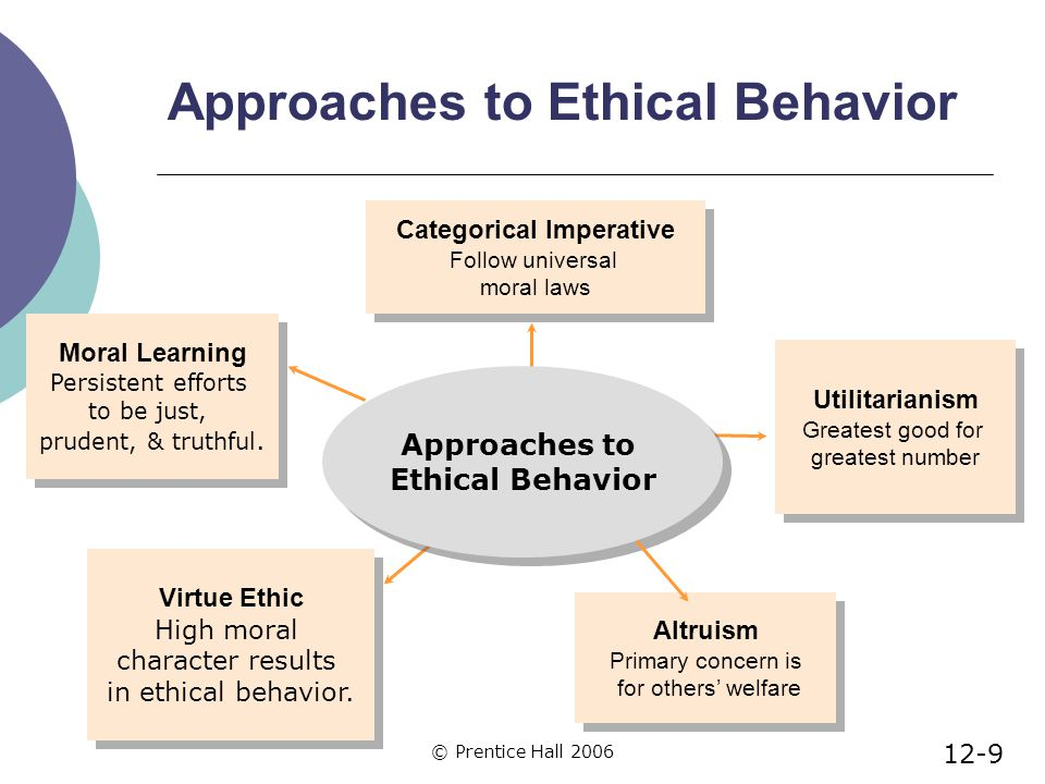 © Prentice Hall 2006 Approaches to Ethical Behavior Altruism Primary concern is for others' welfare Altruism Primary concern is for others' welfare Virtue Ethic High moral character results in ethical behavior.
