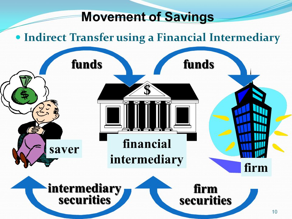 Indirect Transfer using a Financial Intermediary 10 Movement of Savings funds intermediarysecurities funds firmsecurities financial intermediary firm